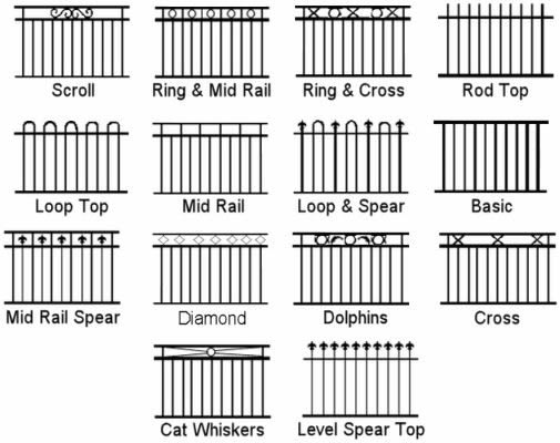 Fencing Guidelines: Does Your Property Has The Right Fencing?